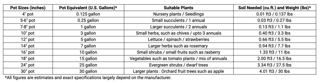 plant pot size chart